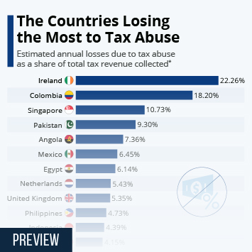 Infographic: The Countries Losing the Most to Tax Abuse | Statista