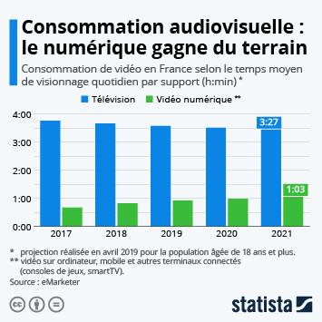 Lien vers Consommation audiovisuelle : le numérique gagne du terrain Infographie