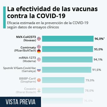 Enlace a ¿Qué tan eficaces son las vacunas contra la COVID-19? Infografía