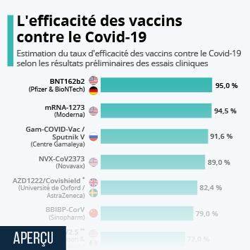Infographie: L'efficacité des vaccins contre le Covid-19 | Statista