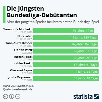 Infografik: Die jüngsten Bundesliga-Debütanten   Statista