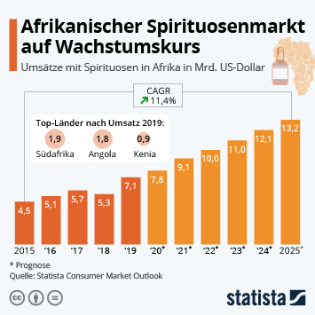 Infografik: Afrikanischer Spirituosenmarkt auf Wachstumskurs   Statista