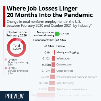 Infographic: Service Sector Struggles to Recover Lost Jobs | Statista