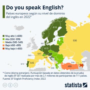Infografía: El inglés, la asignatura pendiente de los españoles | Statista