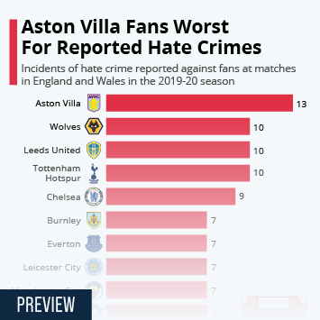 Aston Villa Fans Worst for Reported Hate Crimes