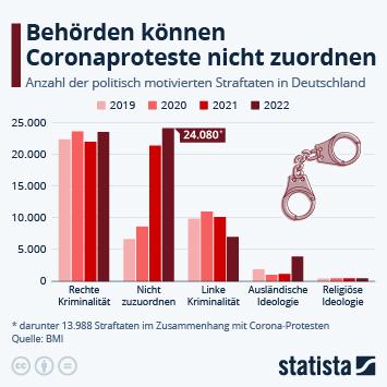 Infografik: Rechte sind für 54% der PMK verantwortlich | Statista