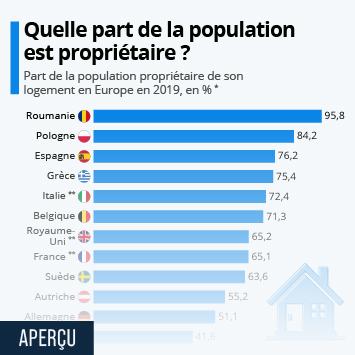 Lien vers Quelle part de la population est propriétaire ? Infographie