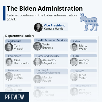 Link to Biden Cabinet Takes Shape Infographic