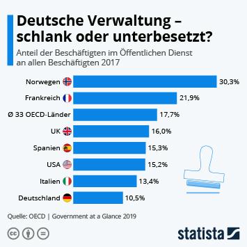 Infografik: Deutsche Verwaltung - schlank oder unterbesetzt? | Statista