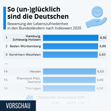 Link zu So (un-)glücklich sind die Deutschen Infografik