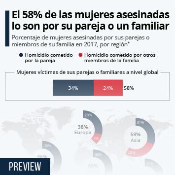 Enlace a El 58% de las mujeres asesinadas son víctimas de sus parejas o familiares Infografía