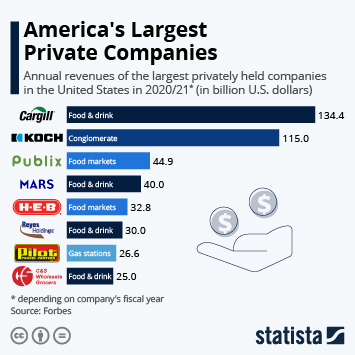 Infographic: America's Largest Private Companies | Statista