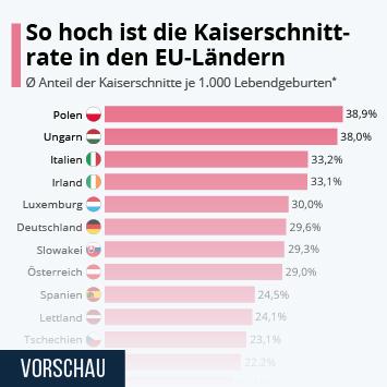Infografik: So hoch ist die Kaiserschnittrate in EU-Ländern | Statista
