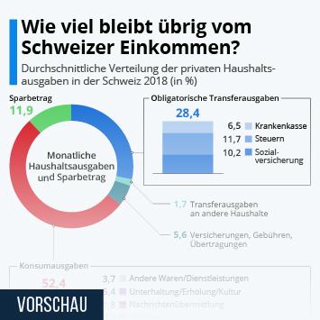 Infografik: Wie viel bleibt übrig vom Schweizer Einkommen? | Statista