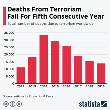Infographic: Deaths From Terrorism Fall For Fifth Consecutive Year | Statista