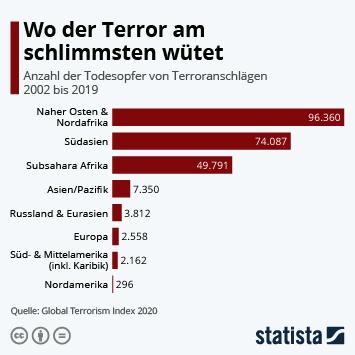 Infografik: Wo der Terror am schlimmsten wütet | Statista