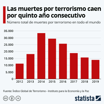 Infografía: El número de muertes por terrorismo desciende por quinto año consecutivo | Statista