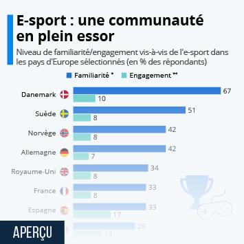Infographie: E-sport : une communauté en plein essor | Statista