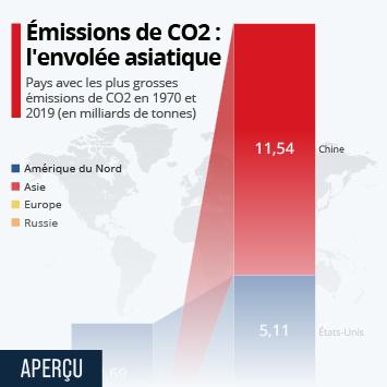 Infographie: Les plus gros émetteurs de CO2 : il y a 50 ans et aujourd'hui | Statista