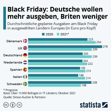 Infografik: Geringere Zahlungsbereitschaft am Black Friday 2020 | Statista