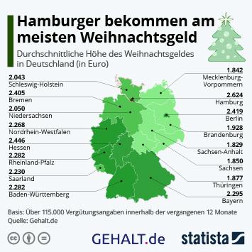 Infografik: Hamburger bekommen am meisten Weihnachtsgeld | Statista