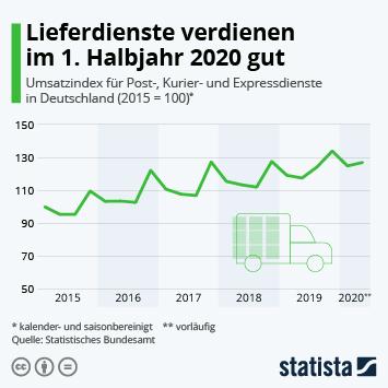 Infografik: Lieferdienste verdienen im 1. Halbjahr 2020 gut | Statista