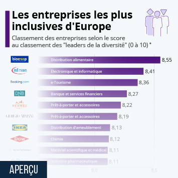 Infographie: Les entreprises les plus inclusives d'Europe | Statista