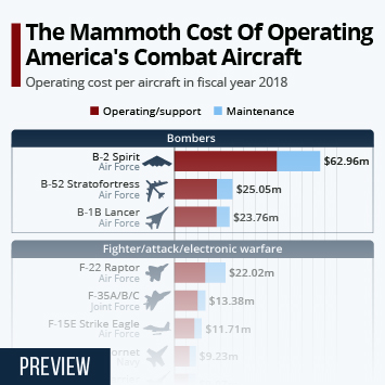 The Mammoth Cost Of Operating America's Combat Aircraft