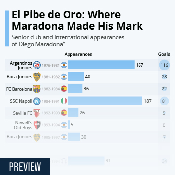 Infographic: El Pibe de Oro: Where Maradona Made His Mark | Statista
