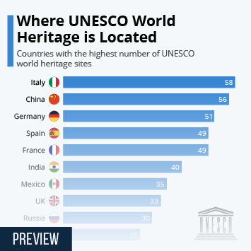 Link to Where UNESCO World Heritage is Located Infographic