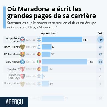 Infographie: Où Maradona a écrit les grandes pages de sa carrière | Statista