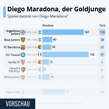 Infografik: Diego Maradona, der Goldjunge | Statista