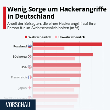 Infografik: Wenig Sorge um Hackerangriffe in Deutschland | Statista