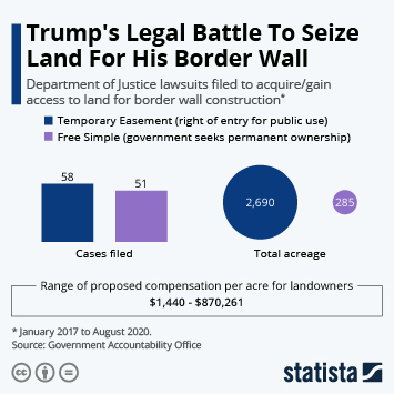 Infographic: Trump's Legal Battle To Seize Land For His Border Wall   Statista