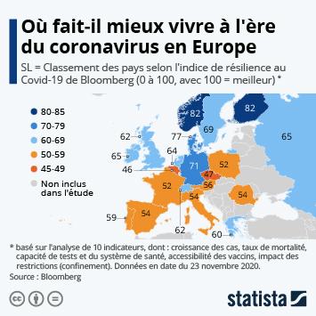 Infographie: Où fait-il mieux vivre à l'ère du coronavirus en Europe | Statista