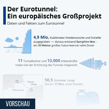 Tiefbau   Infografik - Der Eurotunnel: Ein europäisches Großprojekt