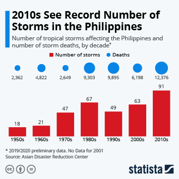 Link to 2010s See Record Number of Storms in the Philippines Infographic