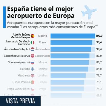 Enlace a Estos son los mejores aeropuertos de Europa Infografía