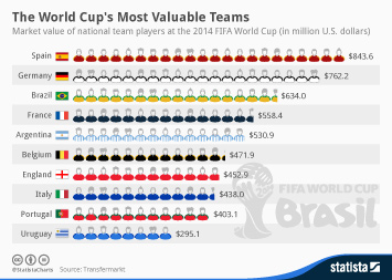 Infographic - The World Cups Most Valuable Teams