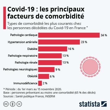 Infographie: Covid-19 : les principaux facteurs de comorbidité | Statista