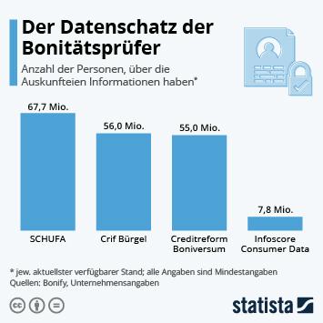Infografik: Der Datenschatz der Bonitätsprüfer | Statista