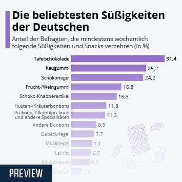 Die beliebtesten Süßigkeiten der Deutschen