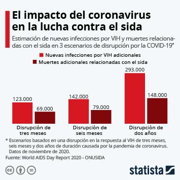 Infografía: El impacto del coronavirus en la lucha contra el sida   Statista