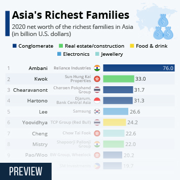 Infographic: Asia's Richest Families   Statista