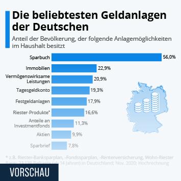 Infografik: Die beliebtesten Geldanlagen der Deutschen | Statista