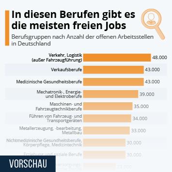 Infografik: In diesen Berufen gibt es die meisten freien Jobs | Statista