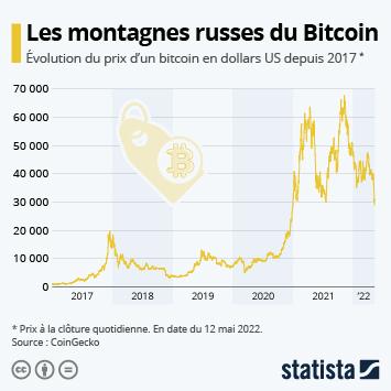 Infographie: Le Bitcoin atteint de nouveaux sommets | Statista