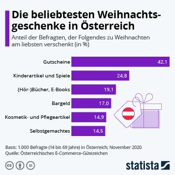 Infografik: Die beliebtesten Weihnachtsgeschenke in Österreich | Statista