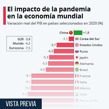 Enlace a El impacto de la pandemia en la economía mundial Infografía