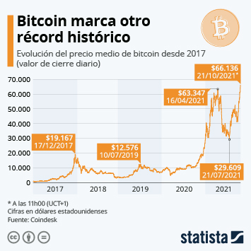 Infografía: Bitcoin alcanza un nuevo máximo histórico por encima de los 63.000 dólares | Statista